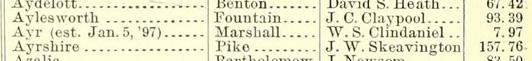 Ayr post office 1897